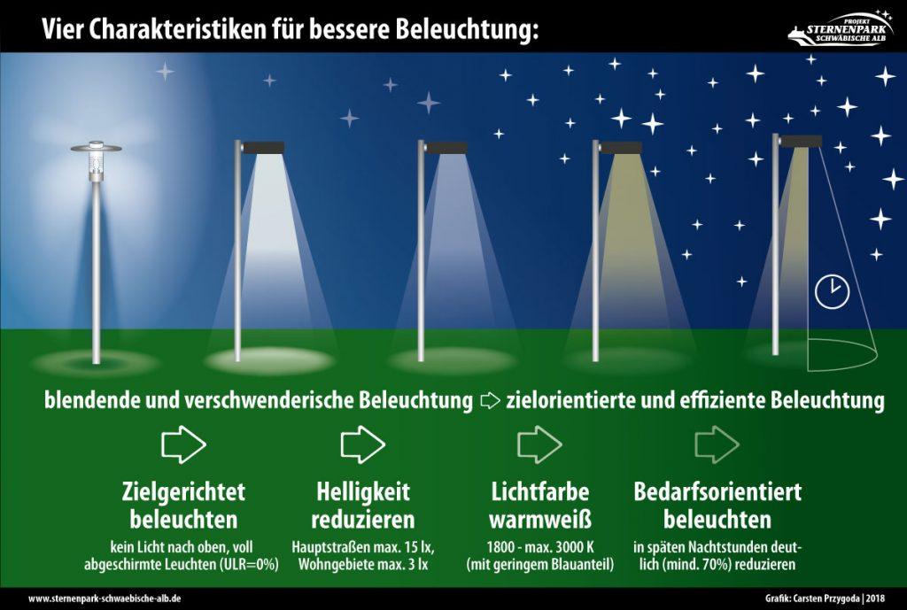 Vergleich sparsamer und verschwenderischer Außenbeleuchtung